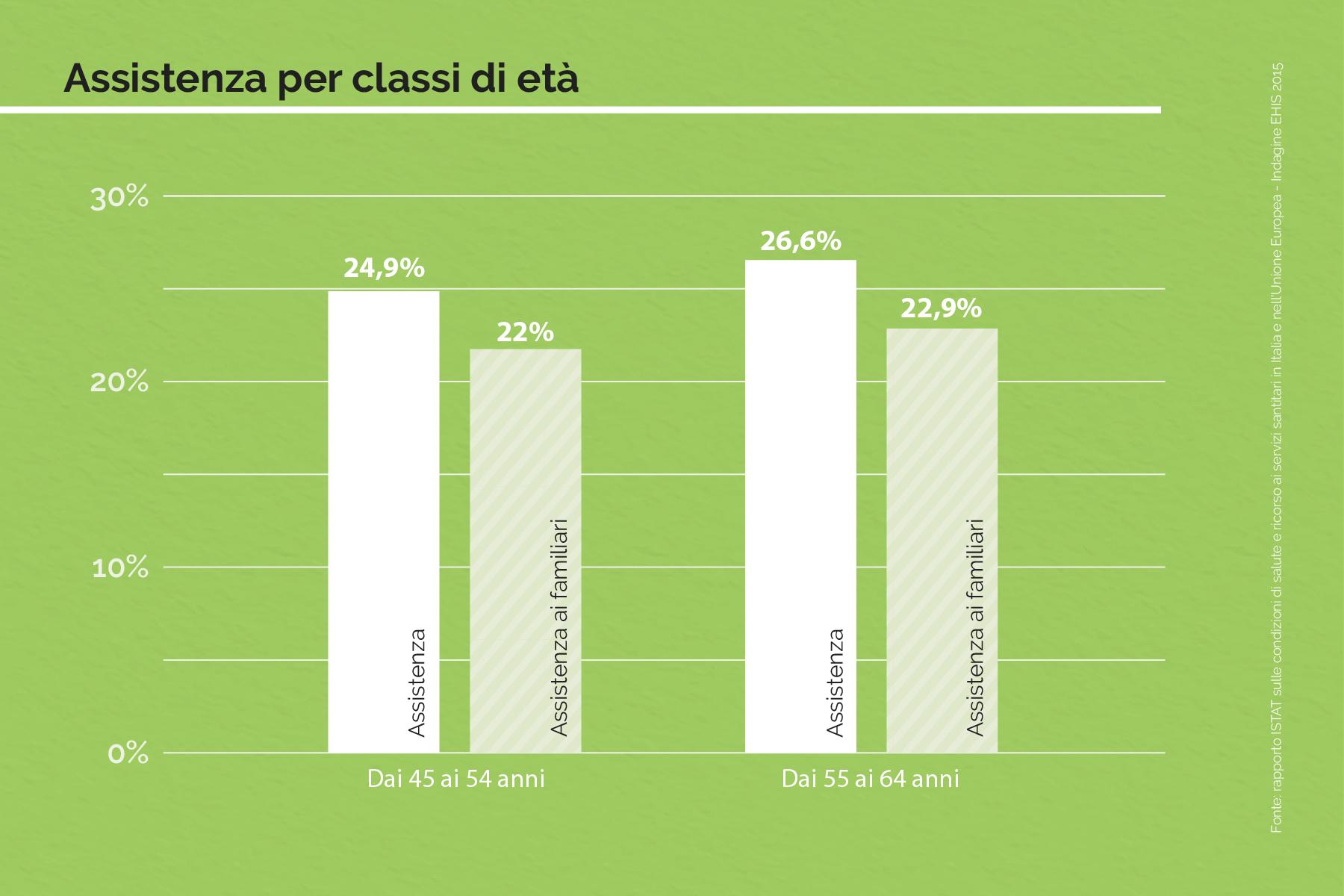 Chi sono e cosa fanno i caregiver italiani AssistenzaPerClassiDEtà