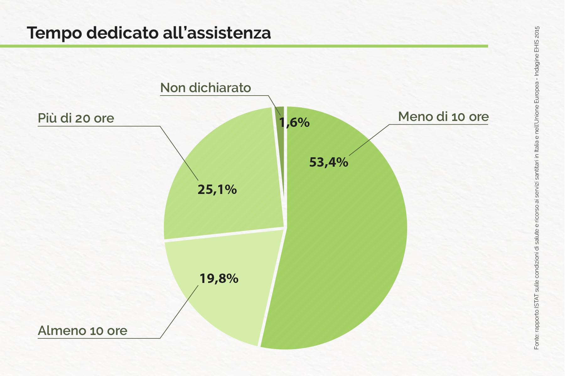 Chi sono e cosa fanno i caregiver italiani TempoDedicatoAllAssistenza